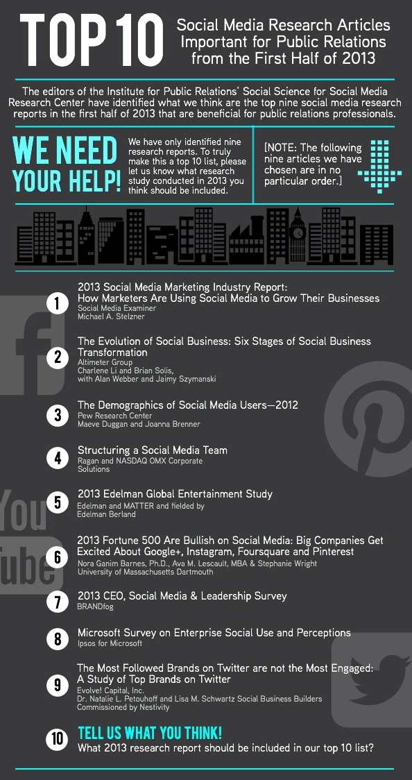 Top 10 articles 2013: Social Media & PR Agencies